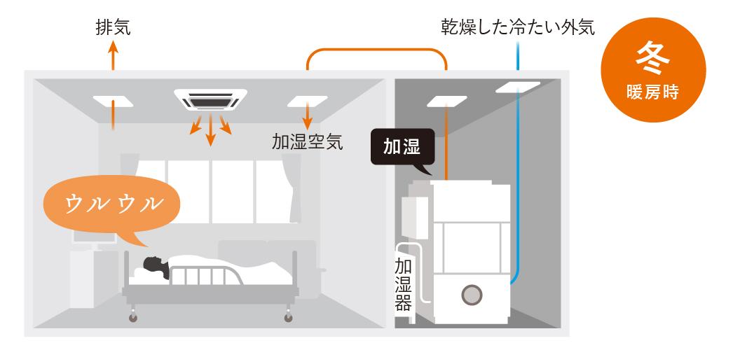病室の暖房例