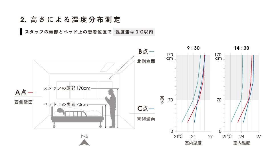 エアビーム 高さによる温度分布測定