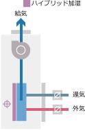 「みずエクセル」潜顕分離処理方式 高性能外調機 積層形 SPV-OAE/OAW/OAS