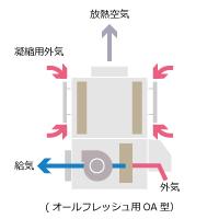 冷房専用(20℃送風) RFT3A-E