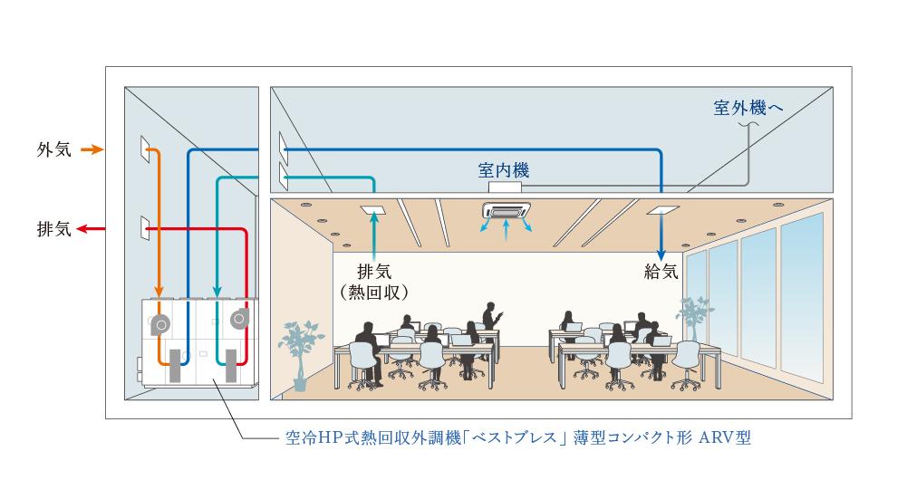 パッケージ+熱回収外調機との組み合わせ例