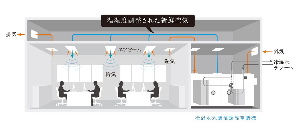 ワークスペースの調温調湿空調システム例