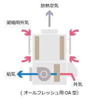 冷房専用(16℃送風) RFT3B-E