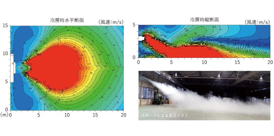 工場用ゾーン空調機 気流分布