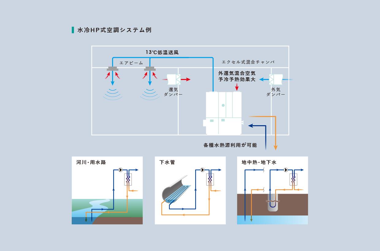 自然エネルギーの活用/水冷HP式外調機