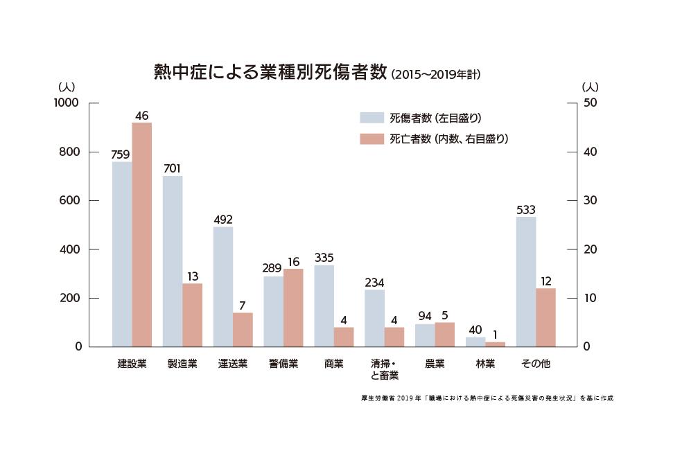 熱中症による業種別死傷者数
