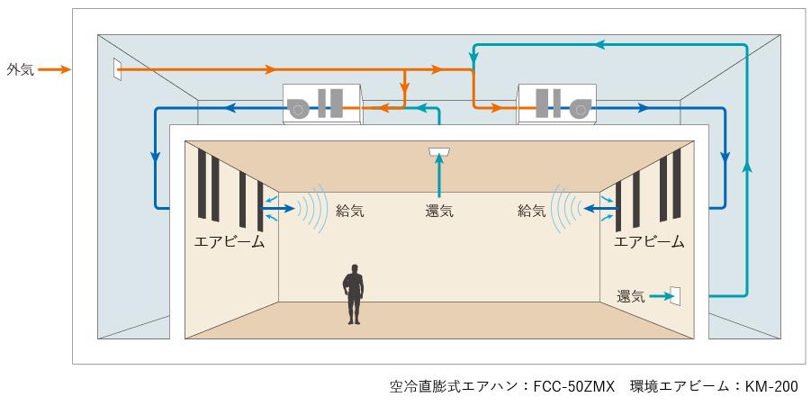 多目的ホールシステム図