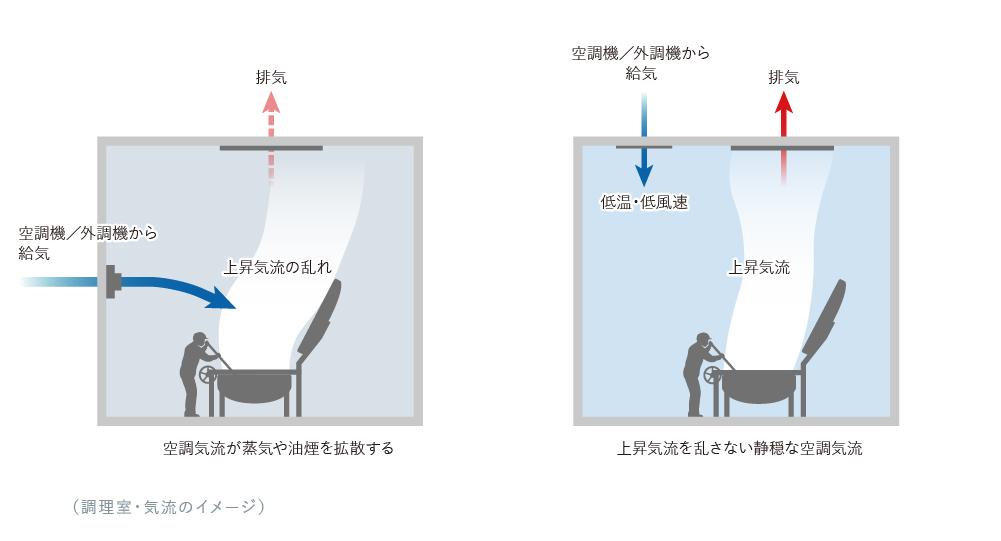 上昇気流イメージ