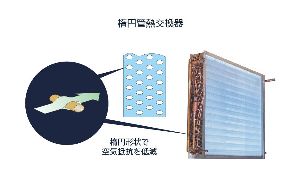楕円管熱交換器