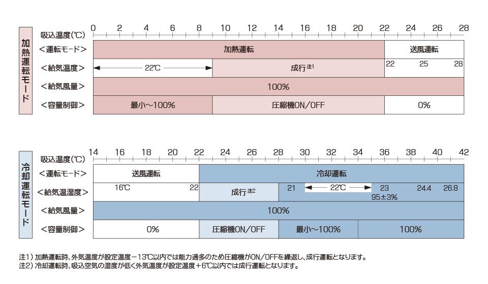 オールフレッシュ外調機 標準型運転パターン参考値