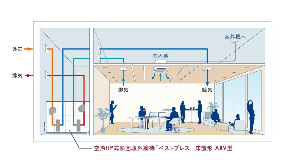 熱回収外調機システム図