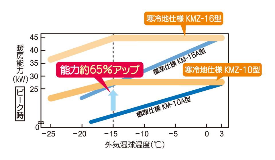 寒冷地仕様室外機 暖房能力
