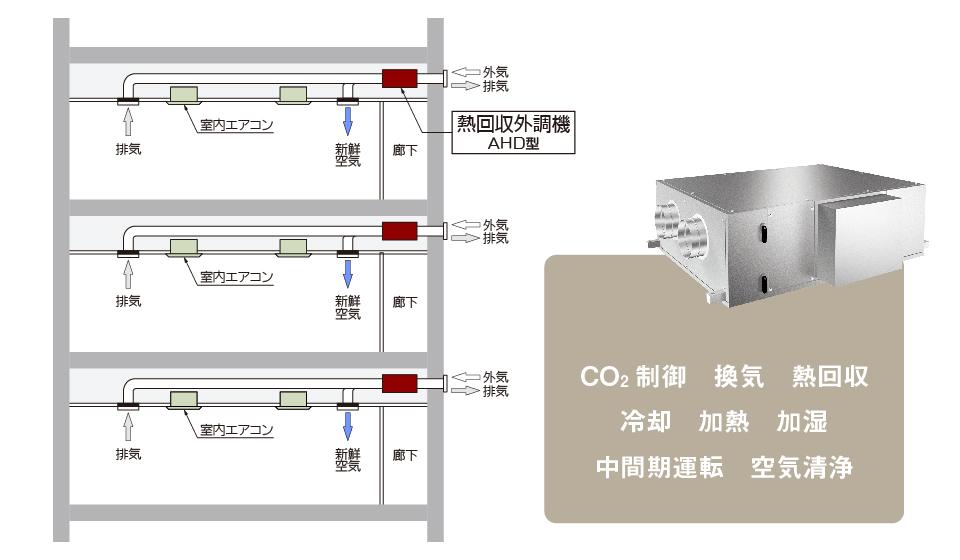 熱回収外調機 AHD型