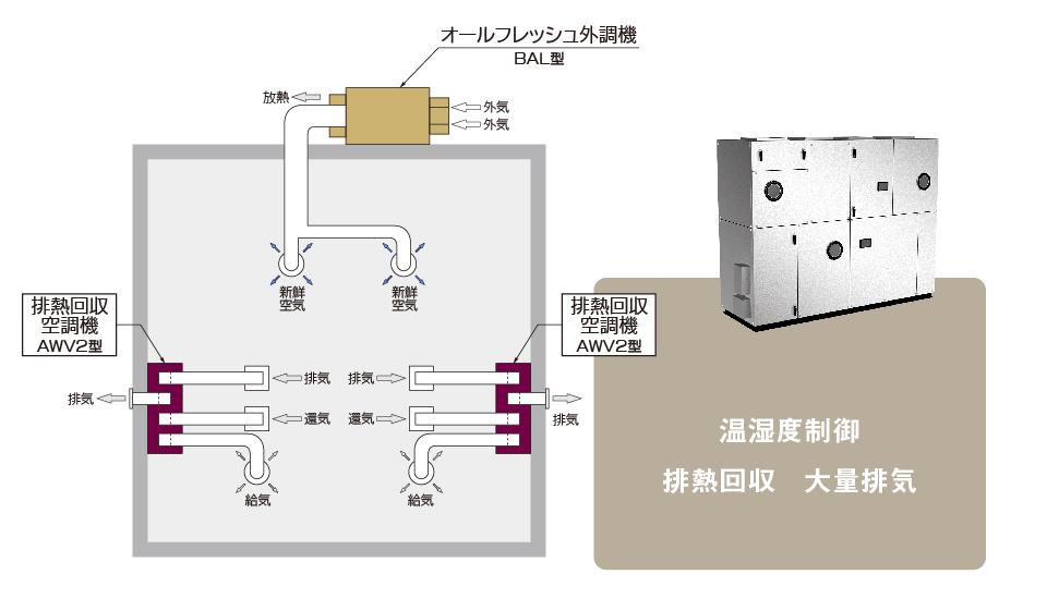 排熱回収空調機 AWV2型