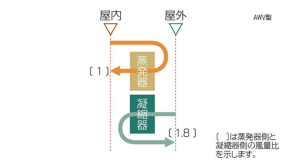 循環空調機 空気の流れ