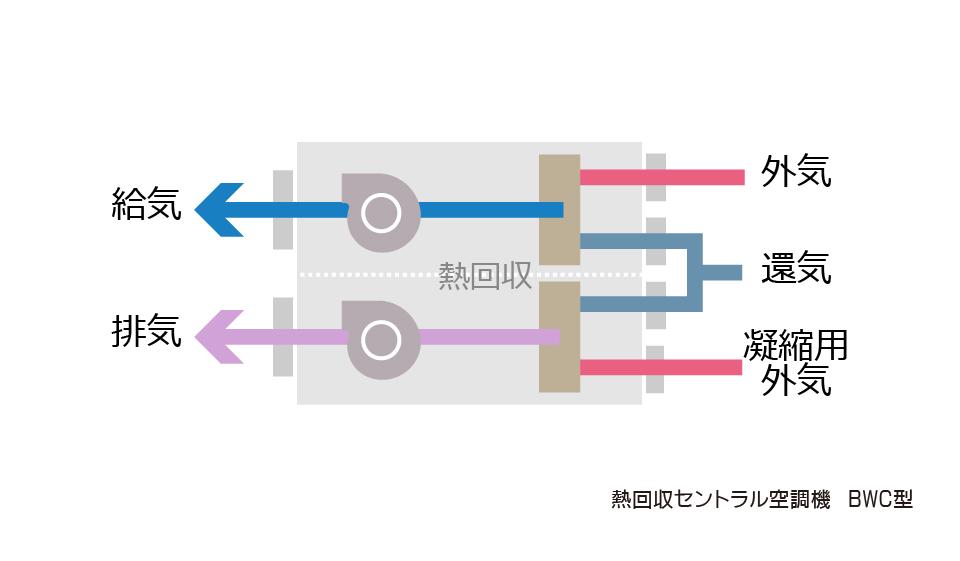 熱回収セントラル空調機BWC型