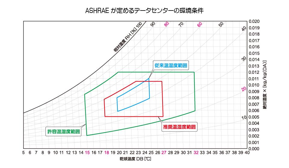 ASHRAEデータセンターの環境条件