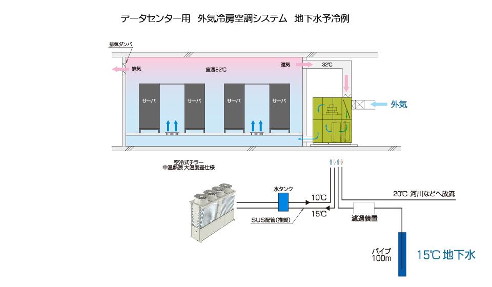 データセンター用外気冷房空調システム 地下水予冷例