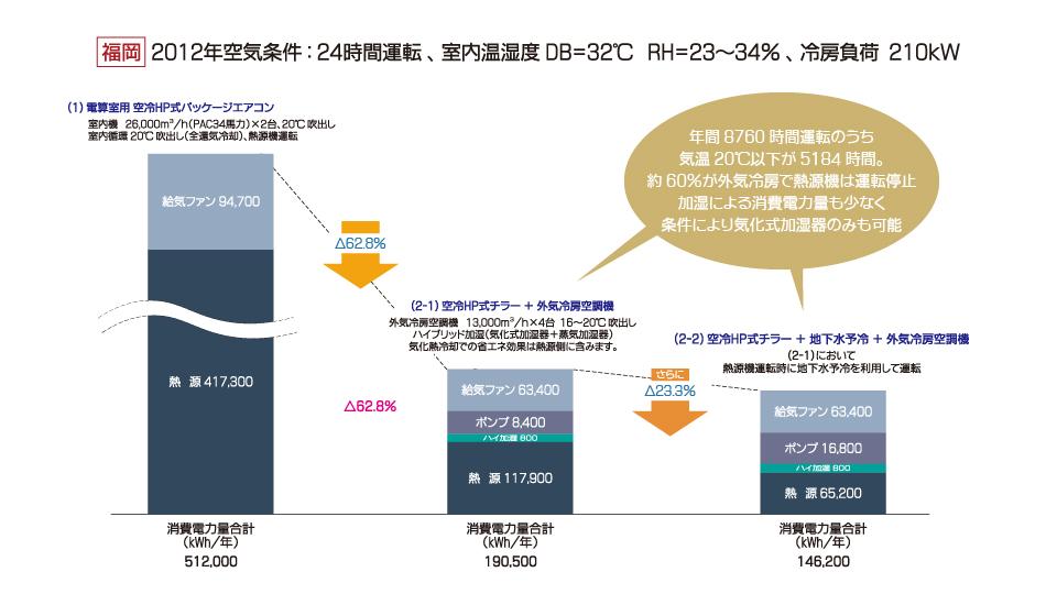 データセンター用外気冷房空調機 省エネ試算