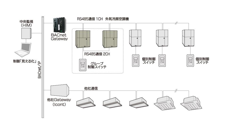 データセンター用外気冷房空調機 BACnet接続