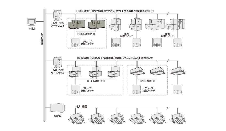 接続構成例