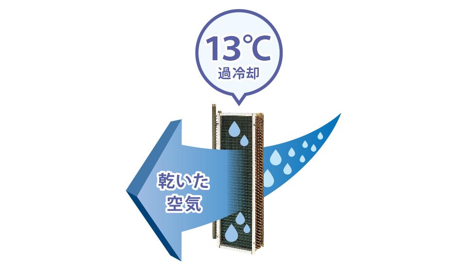 13℃過冷却除湿