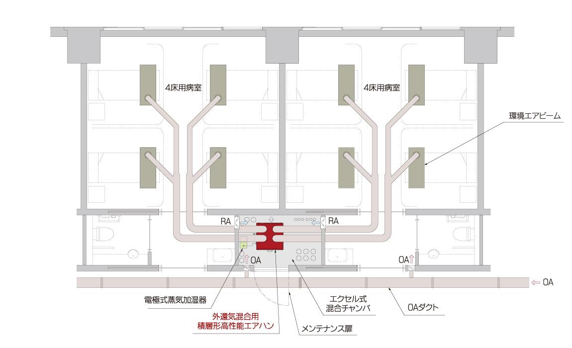 高性能エアハン 4床病室設置例