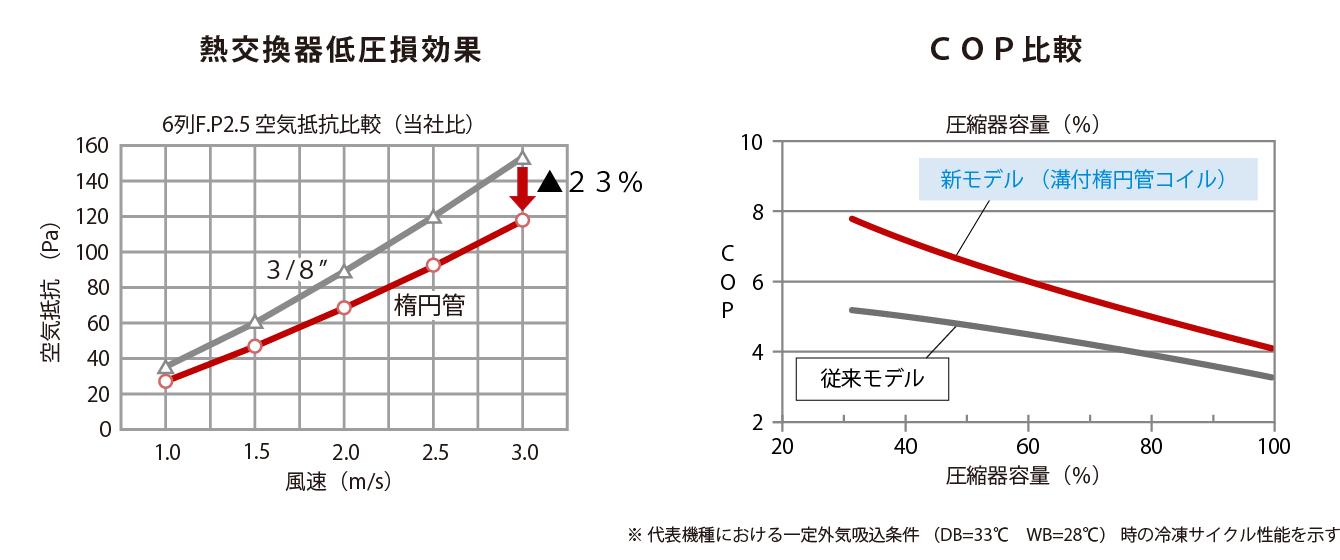 低圧損効果・COP比較