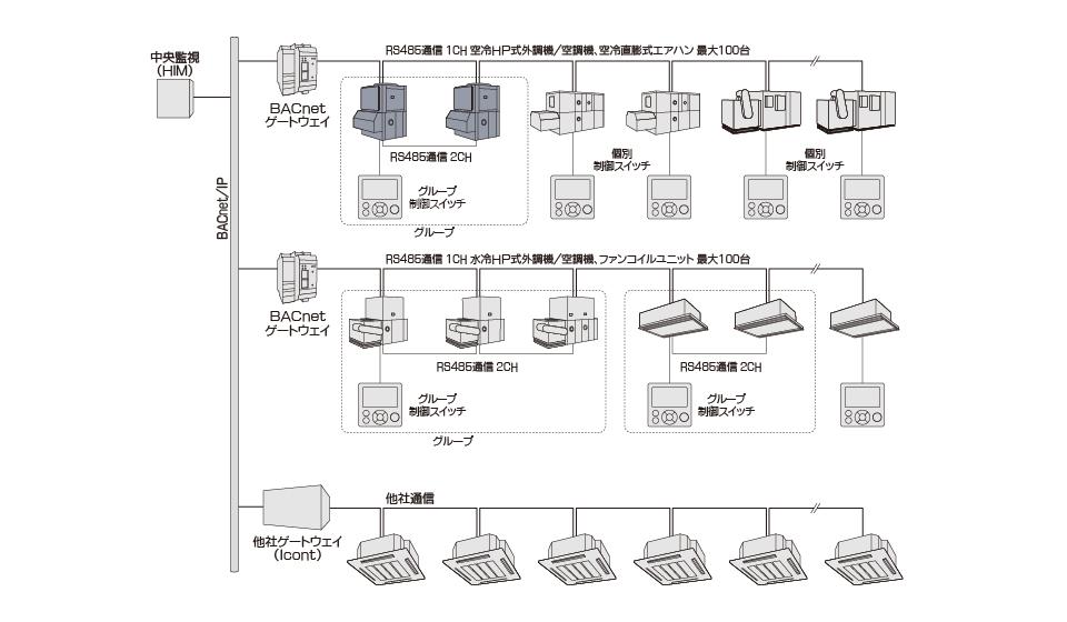 中央監視 接続構成図