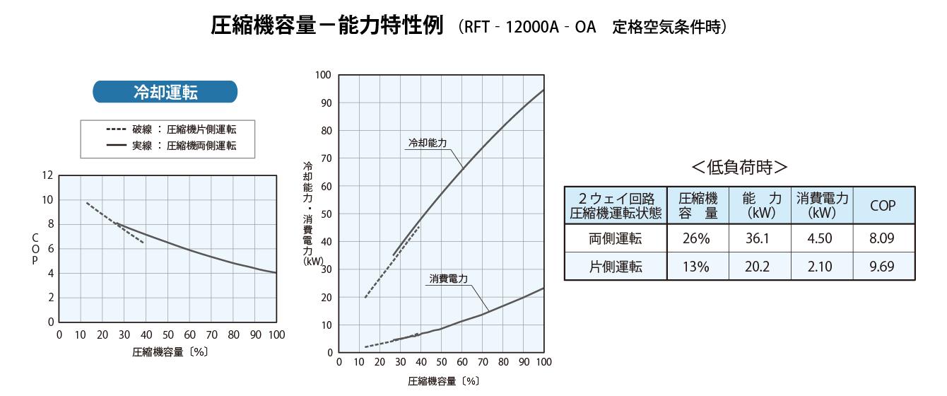 圧縮機容量 能力特性例 冷却運転