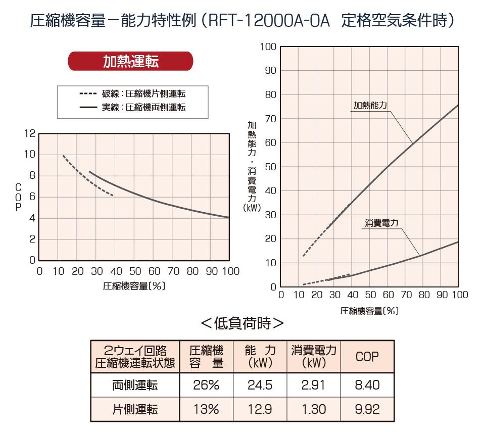 圧縮機容量 能力特性例 加熱運転