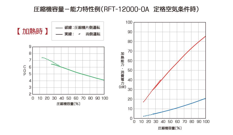 圧縮機容量 能力特性例(暖房時)