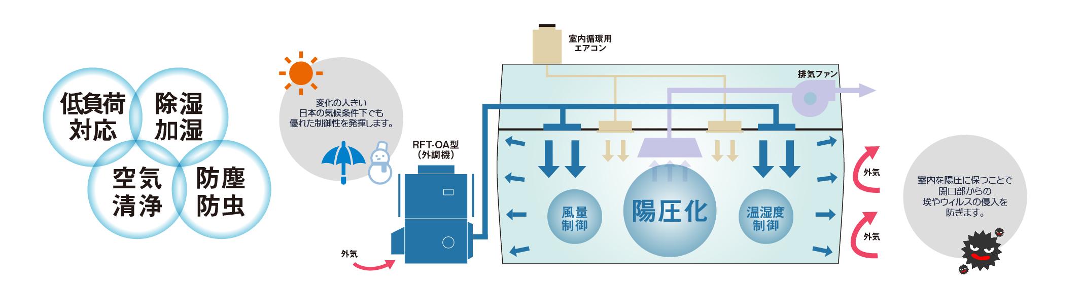 ルーフトップ外調機システム例
