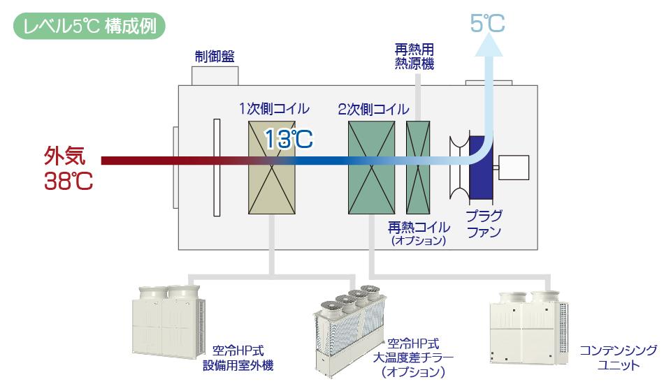 産業用低温外調機 構造