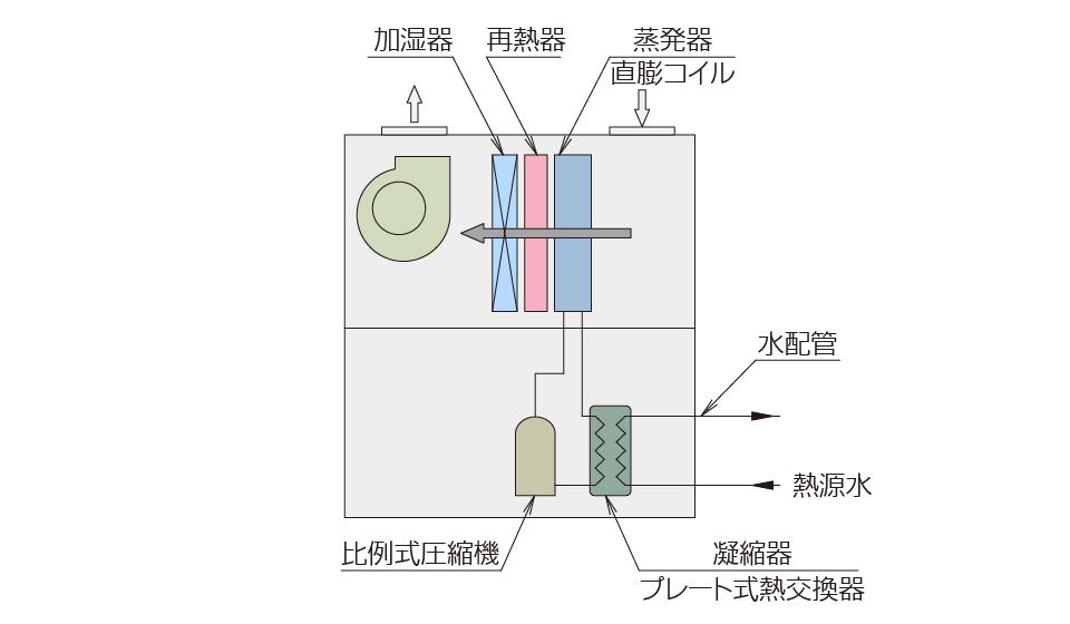 水冷HP式 空調機/外調機