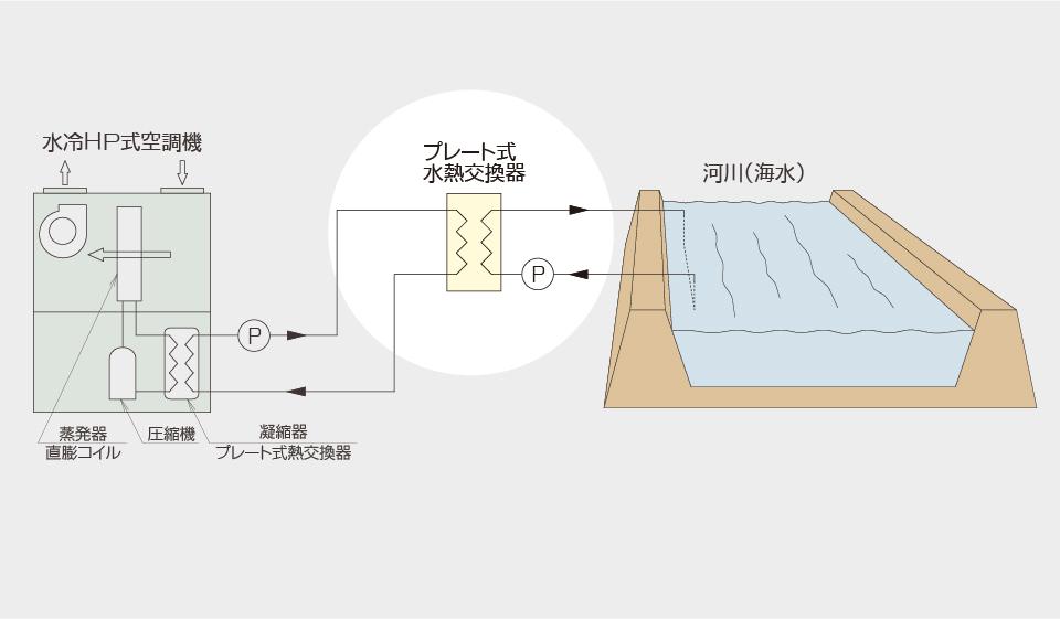 水冷HP式空調機 水質保全設備