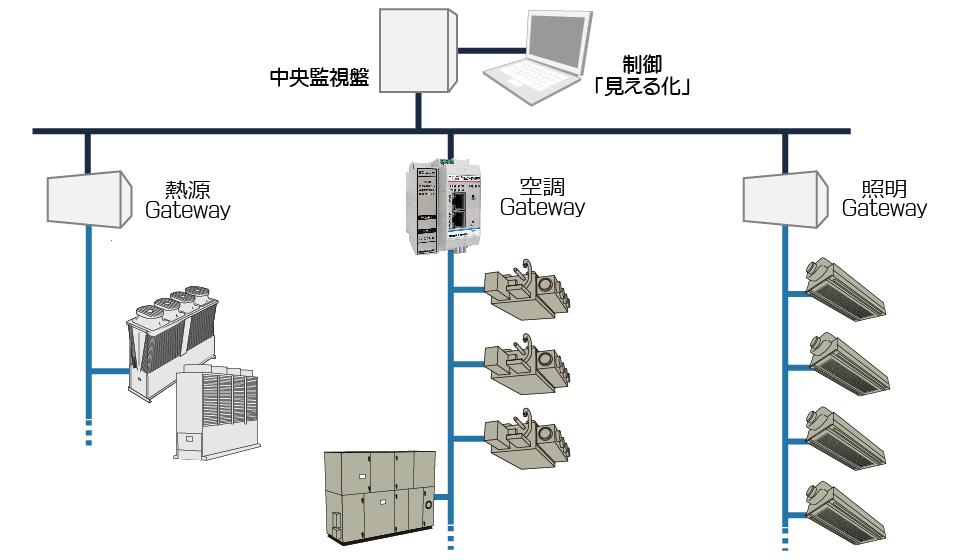 BACnet接続