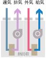 空冷HP式熱回収外調機 ARV-YZ型
