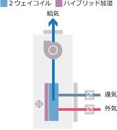 「みずエクセルⅡ」潜顕一括処理方式 高性能外気混合空調機 積層形 SPV-MAE/MAW/MAS