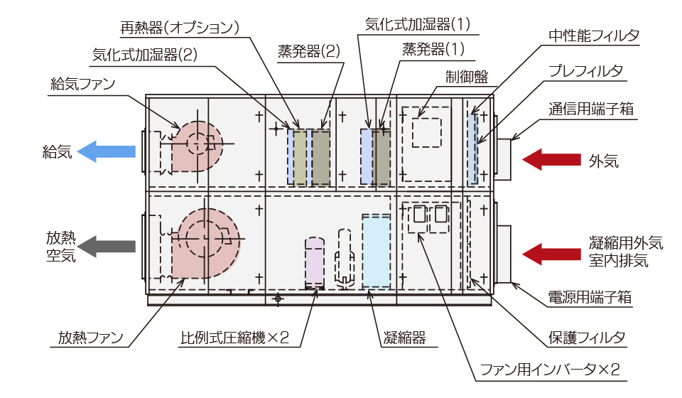 ツインサイクル形外調機 AFL-DK型