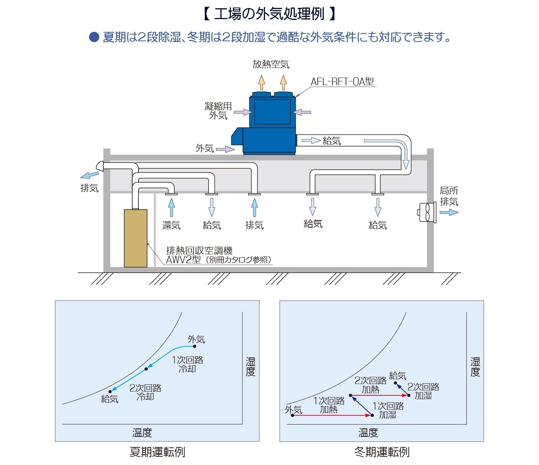 工場の外気処理 運転例