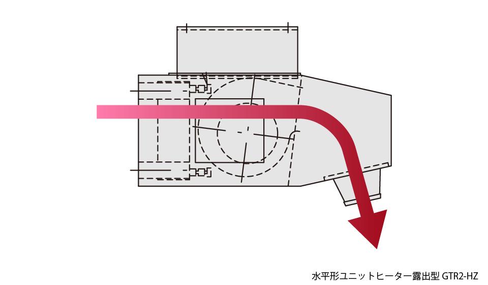水平形ユニットヒーター 露出形