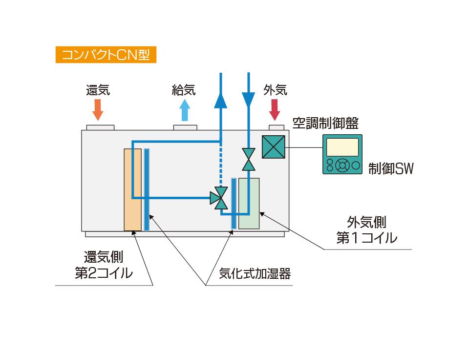 エア・コンビ空調機 コンパクトCN型