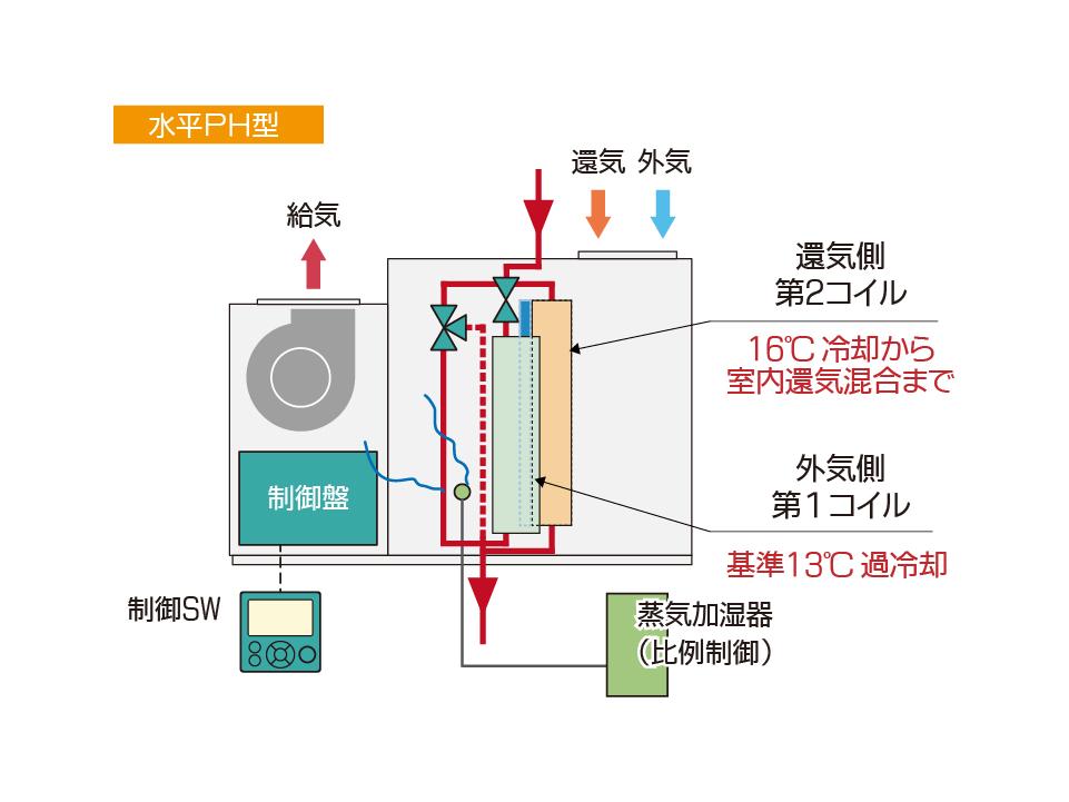 エア・コンビ空調機 水平PH型