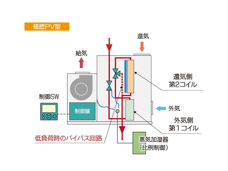 エア・コンビ空調機 積層PV型