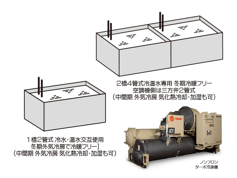 蓄熱槽方式