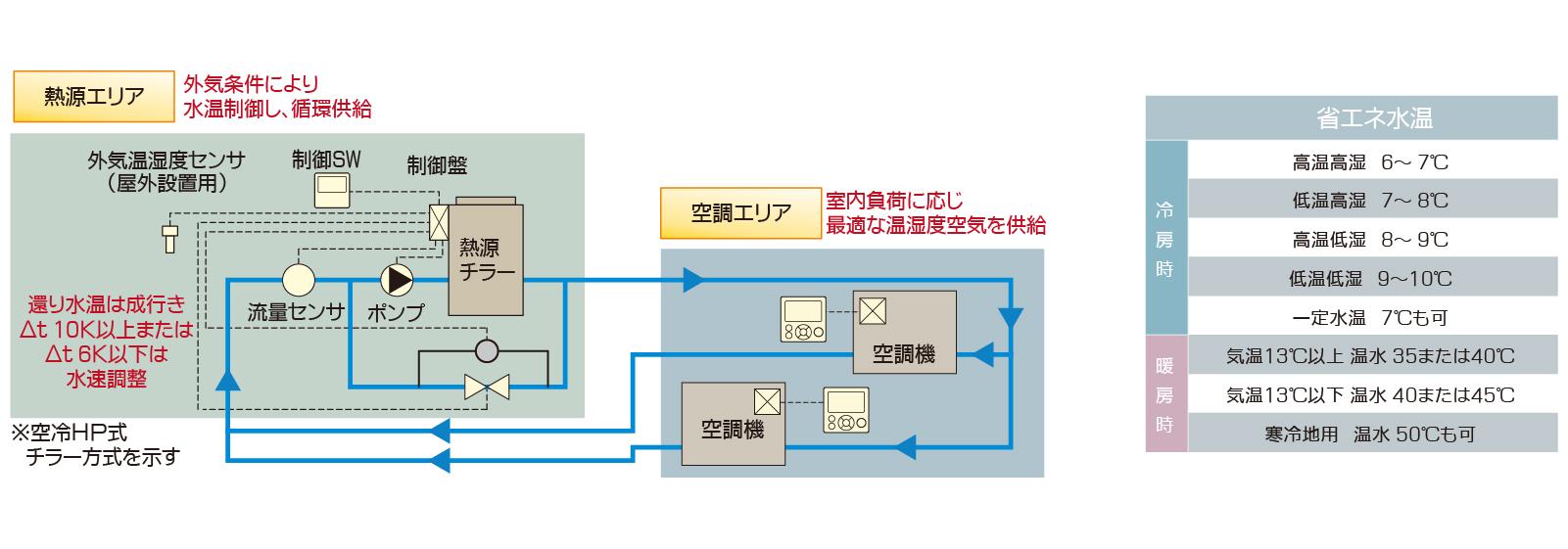調温調湿空調システム 自動制御