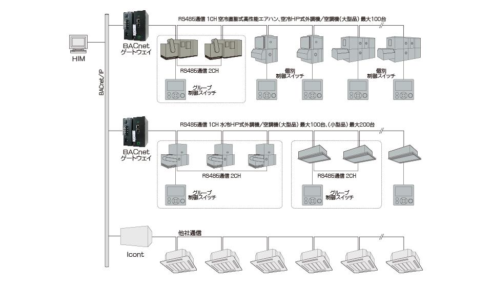 直膨式高性能エアハン システム例