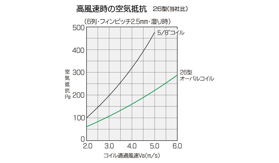 楕円管熱交換器 丸管との比較