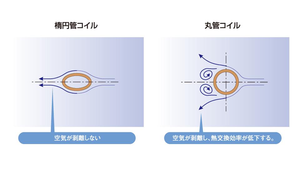 楕円管コイル 空気の流れ